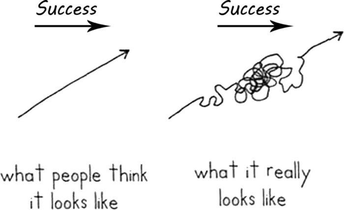 Welk beeld heb jij bij succes? Ik ga coachen, ben benieuwd naar wat jij als succes ervaart