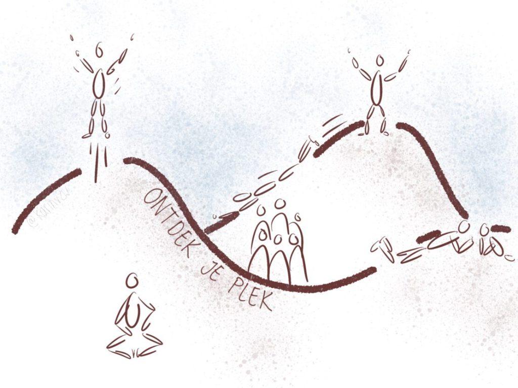 Waarom coaching? Een ontdekkingstocht