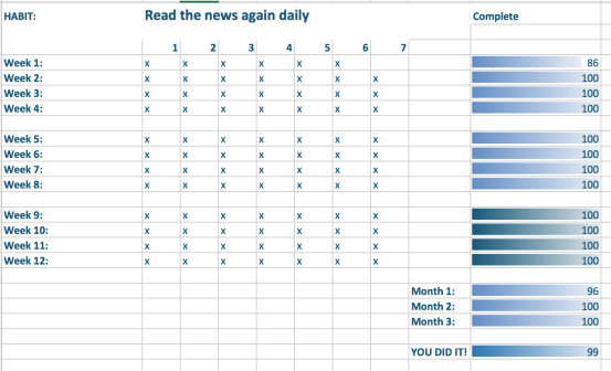 I keep track of each day worth of goals when I'm trying to create or improve a habit. Here's how I did on my personal habit to read the news daily again.