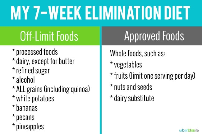 Marlynn Schotland's 7-Week Elimination Diet