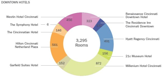 Downtown Cincinnati Hotels - 2014 [DCI]
