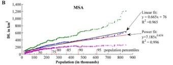 MSA Correlations