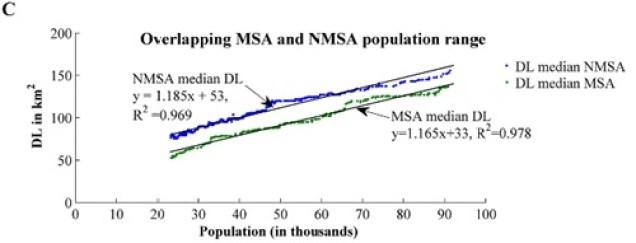 Overlapping Correlations