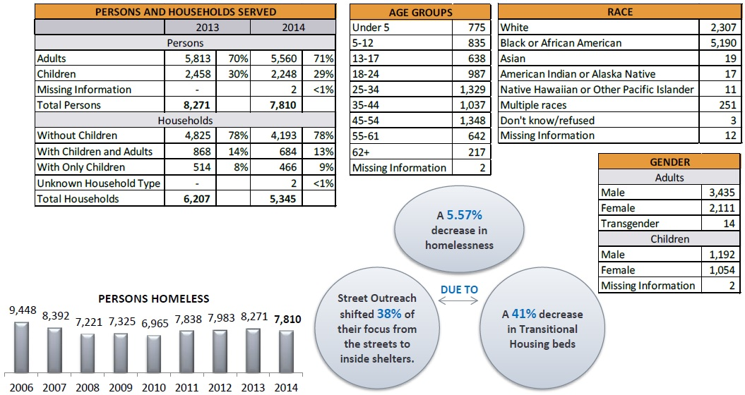 Homelessness in Hamilton County 2014 [Provided]