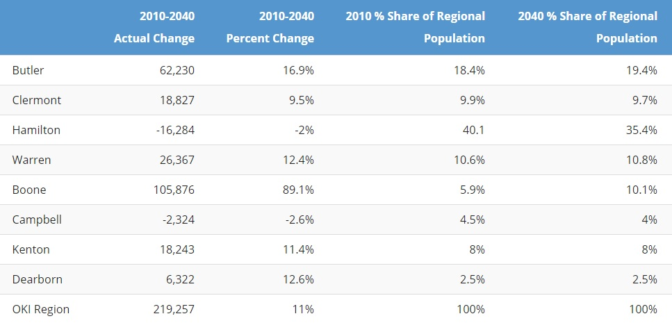 OKI 2040 Population Projections [Provided]