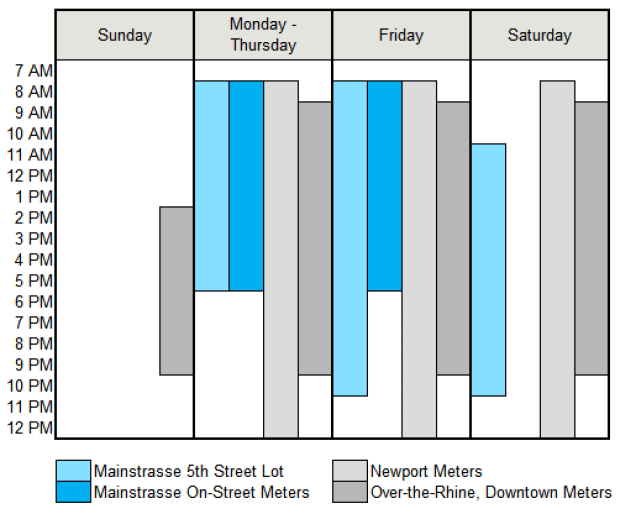 MainStrasse Parking Hours [City of Covington]