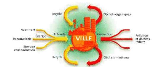 Les villes à métabolisme en circuit minimisent les entrants et ont une faible empreinte écologique. D'après Rogers Richard, Des villes durables pour une petite planète, 2008.