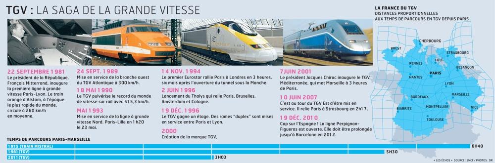 TGV : la saga de la grande vitesse