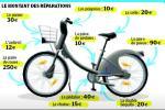 Le Vélib( pièce par pièce. Deux mécaniciens spécialisés ont évalué pour Le Parisien le coût de chaque pièce du Vélib', en se basant sur son prix public. Ainsi, ils évaluent à 90 € la paire de deux pneus et à 250 € la paire de roues, qui sont les éléments les plus chers, tandis qu'une paire de pédales ou les poignées ne reviennent qu'à 10 €.