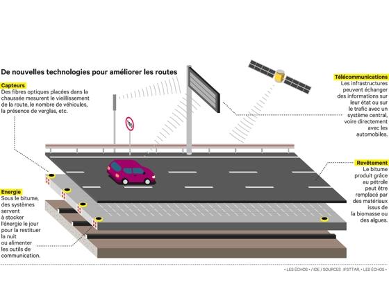 De nouvelles technologies pour améliorer les routes.