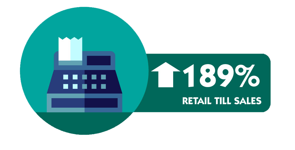 189% Increase in Retail Till Sales (Graphic)