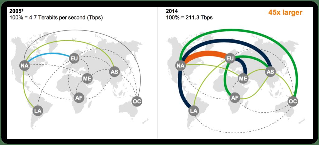 global-data-flows