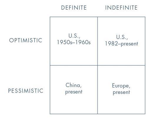 Peter Thiel future model matrix. Image via Will Price's Zero to One review.