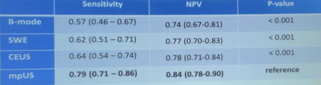 SIU2019_Sensitivity_and_negative_predictive_value_of_a_lesion_at_Likert_3.png