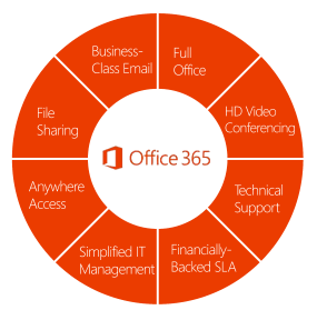 office365-wheel-office-top-white-boarder285