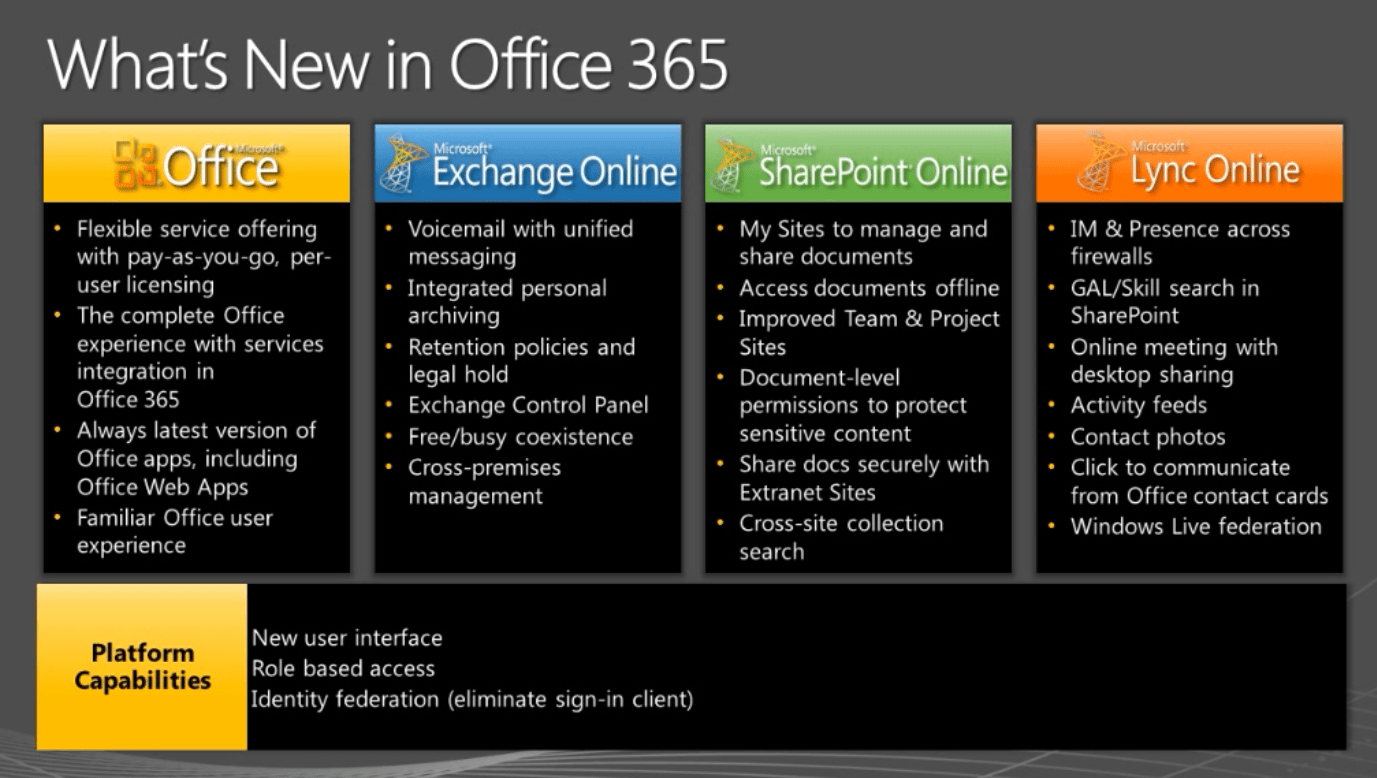 Office 365 Information On Trends, Pricing and Configuration