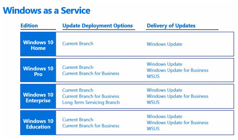 SOLVED: What is Windows 10 LTSB Long Term Servicing Branch – Up