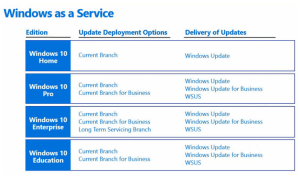 what-is-windows-10-windows-update-for-business-wufb
