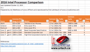 SOLVED: Demystifying Intel's 2015 2016 Processors – What Is the