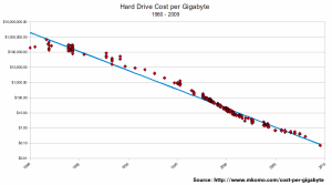 hard-drive-computer-storage-pricing-history