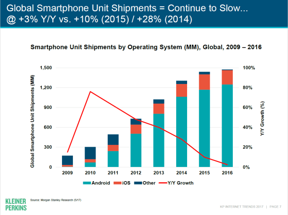 kleiner-perkins-global-smartphone-shipments-2017-android-ios