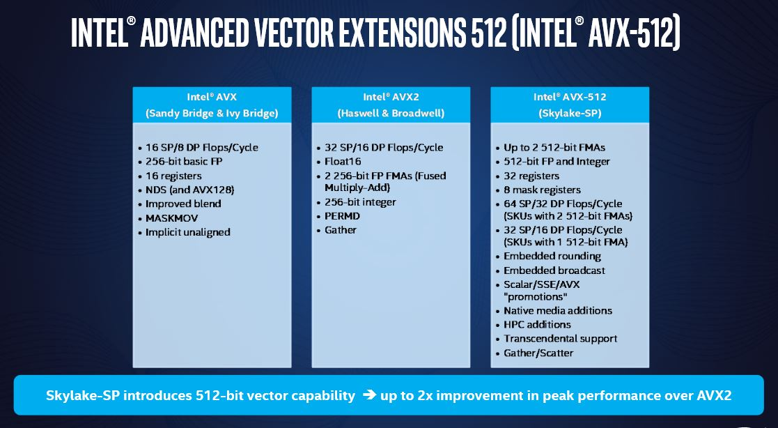 SHORT VERSION: What You NEED To Know About Intel Xeon Scalable