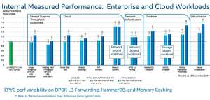 amd-epyc-performance-vs-intel-benchmark