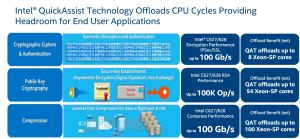 intel-moves-some-compute-fromCPU-to-chipset-via-QuickAssist