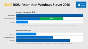 windows-server-2019-disk-is-100-percent-faster-than-2016