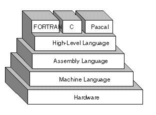 high-level-programming-languages