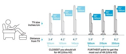 how-far-to-sit-from-4k-screen-tv