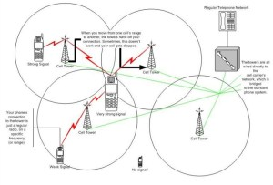 SIM Cell Tower Hand Off and Triangulation