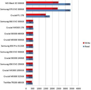 Crucial P1 vs Samsung 970 EVO vs WD Black 3D vs Samsung EVO 860 Benchmark