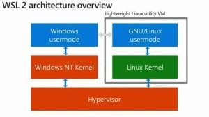 WSL2 Architecture