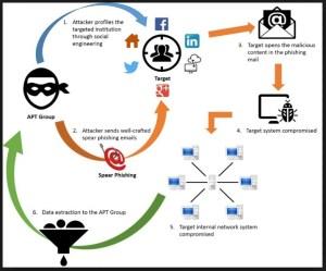 anatomy of a phishing attack advanced persistent threatss
