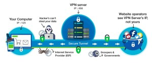 how a vpn keeps you safe from governments snoopers hackers
