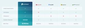 vpn price comparison - surfshark expressvpn nordvpn cyberghost privateinternetaccess