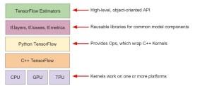 TensorFlow Toolkits