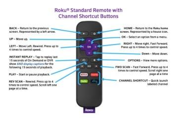Roku Remote Explained
