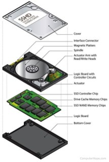What is an hybrid Disk