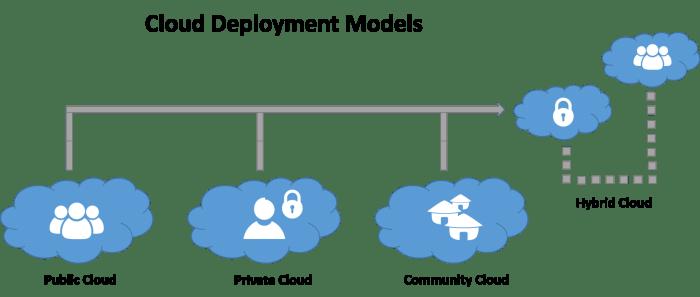 Cloud-deployment-structures-diagram