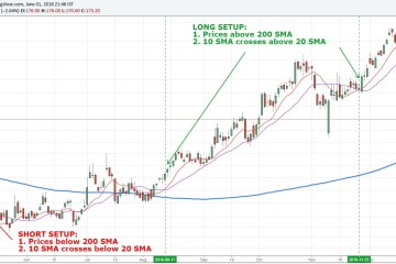 200 Day Moving Averge Simple Swing Trading