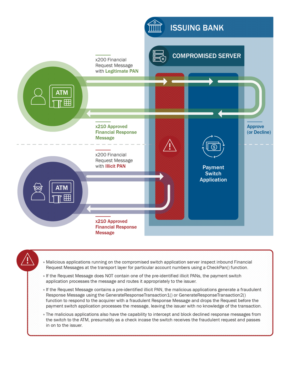 This graphic illustrates the way HIDDEN COBRA actors use compromised switch application servers to approve financial transactions