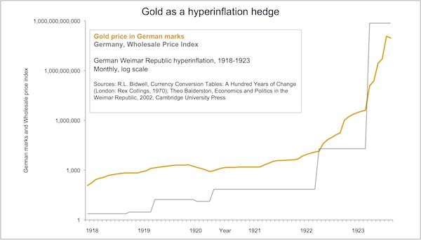 Gold as a Hyperinflation Hedge