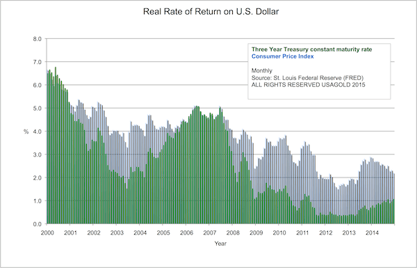 Real Rate of Return on US Dollar