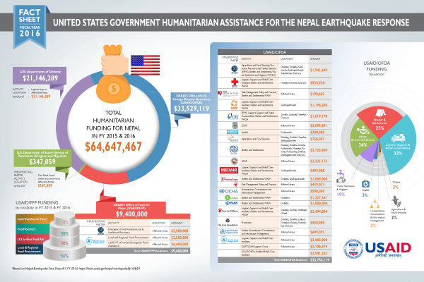 Infographic: United States Government Humanitarian ...