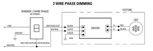 Reverse Phase Dimming Solutions | USAI