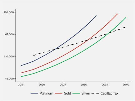Individual market premiums projected relative to the 'Cadillac Tax' threshold over the next 35 years.