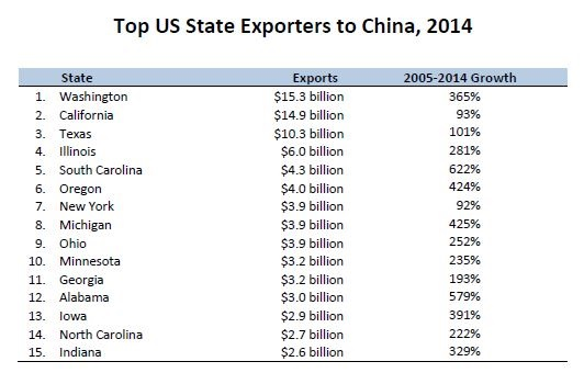 USCBC State Export Report: China Third Largest Export ...