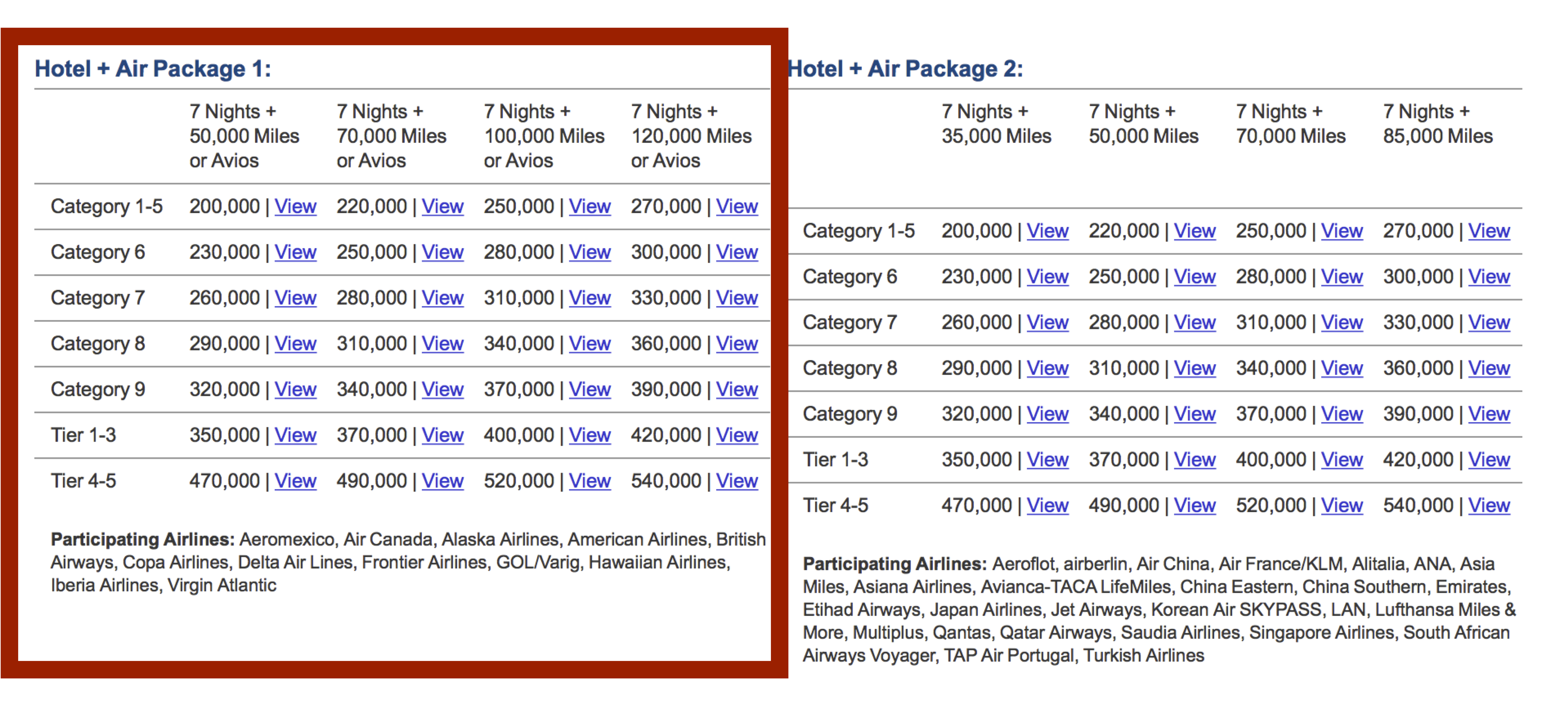 A complete guide to the marriott travel packages the best way to the above five tables screenshots from marriott tell what marriott travel packages are the points shown in the table are how much we need to redeem 1betcityfo Image collections